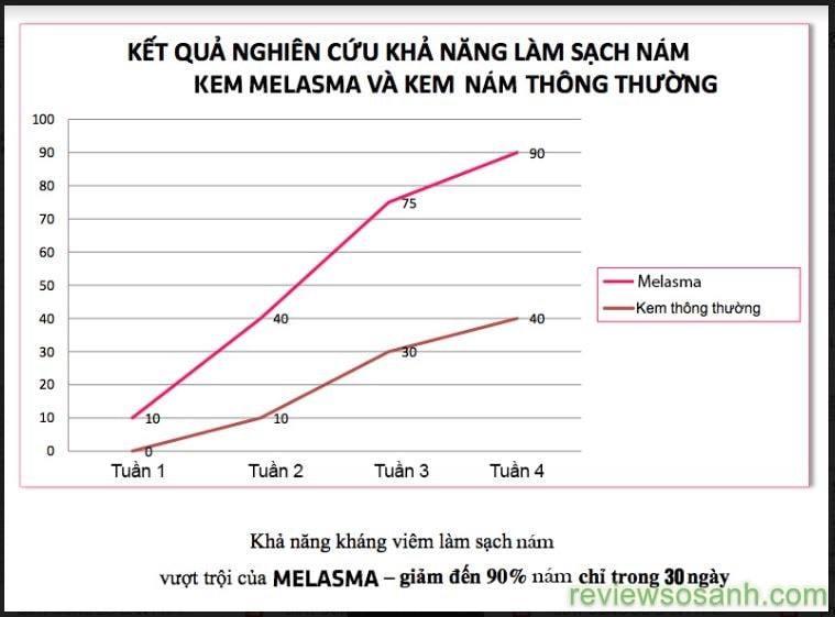 kết quả nghiên cứu làm sạch nám của melasma trong 30 ngày
