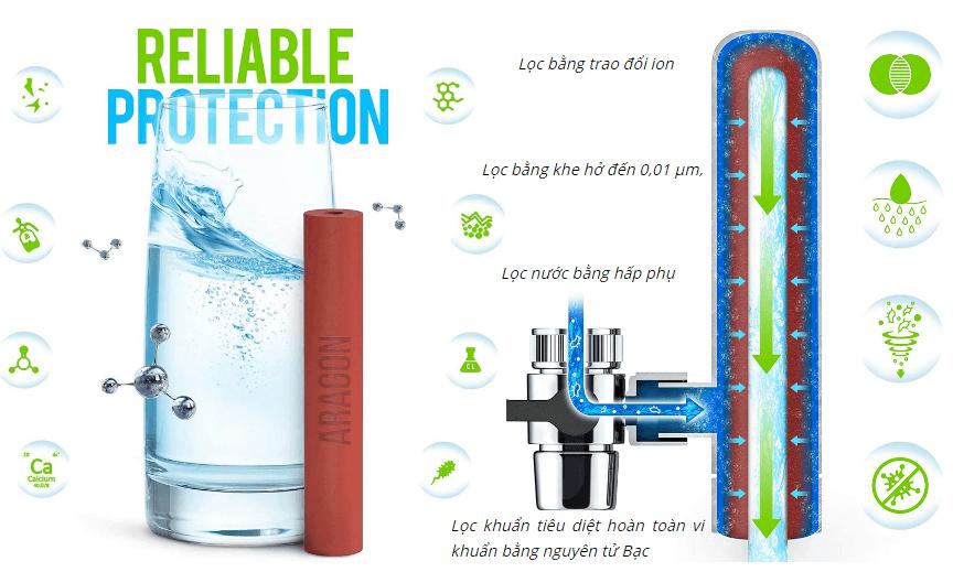 ưu điểm của máy lọc nước tại vòi geyser euro M